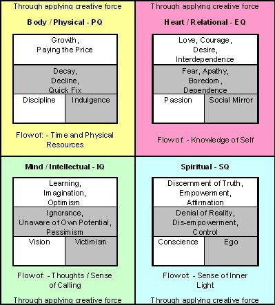The Four Intelligences and the Financial Statement Metaphor