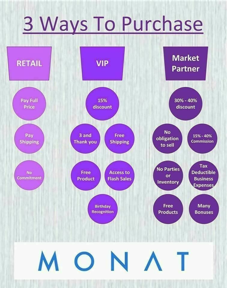 We have three pricing options with Monat You can spend