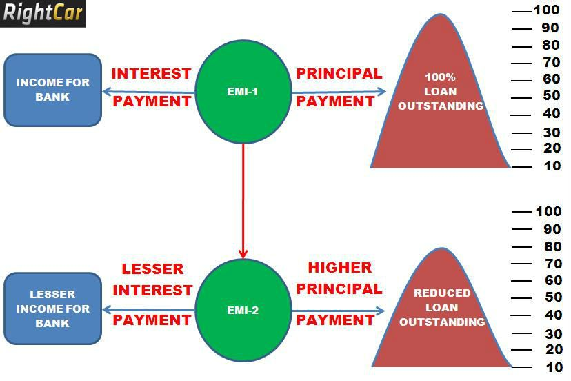 Imgur Car Loans Emi Loan