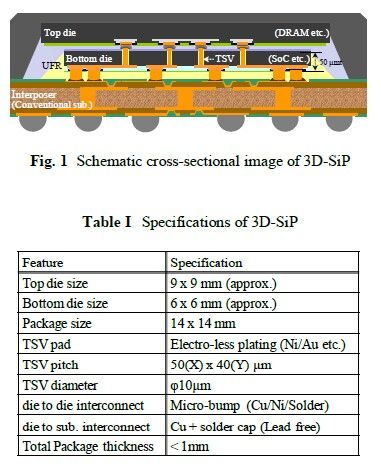 Shinko Schematic Of Cross Sectional Image Of 3d Sip Lead Edge Sectional Edges