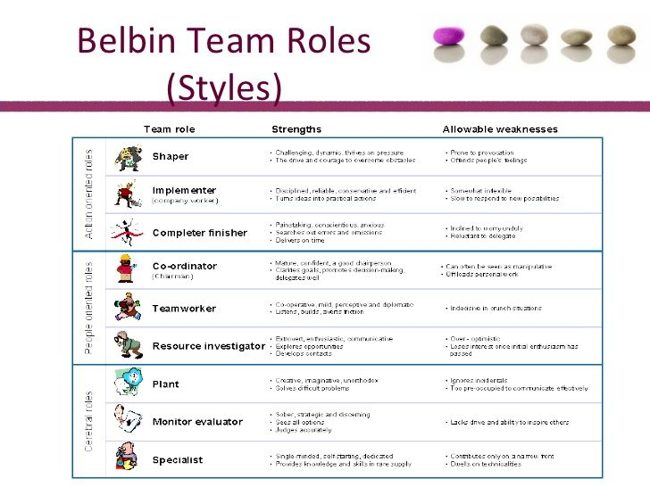 Belbin Team Roles (Styles) | Teambuilding | Pinterest