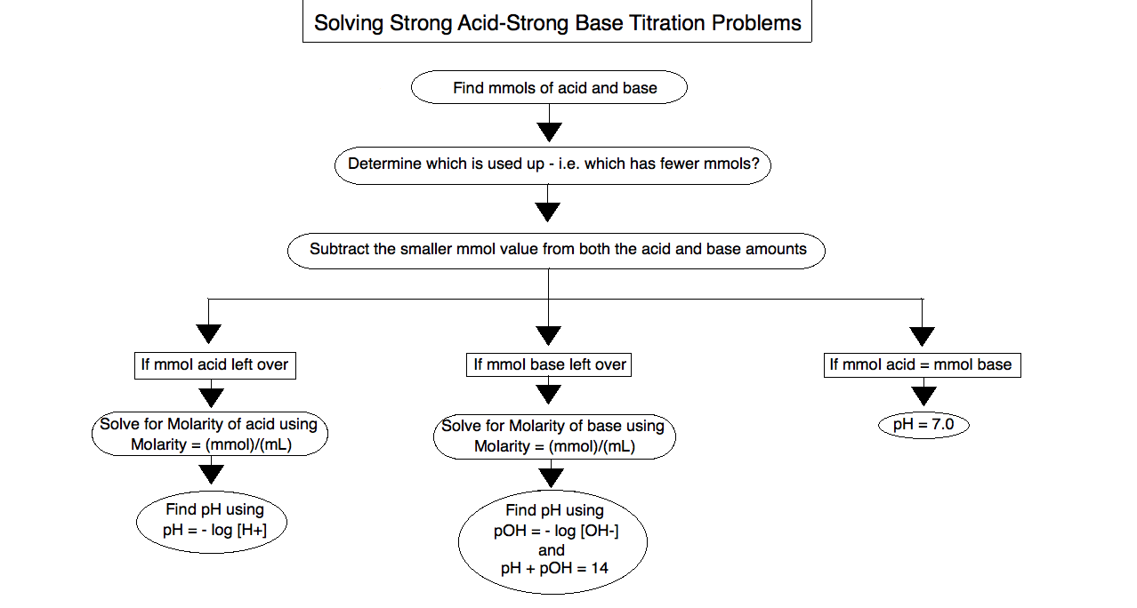 Strong Acid Strong Base Titration problems – Acid Base Titration Worksheet