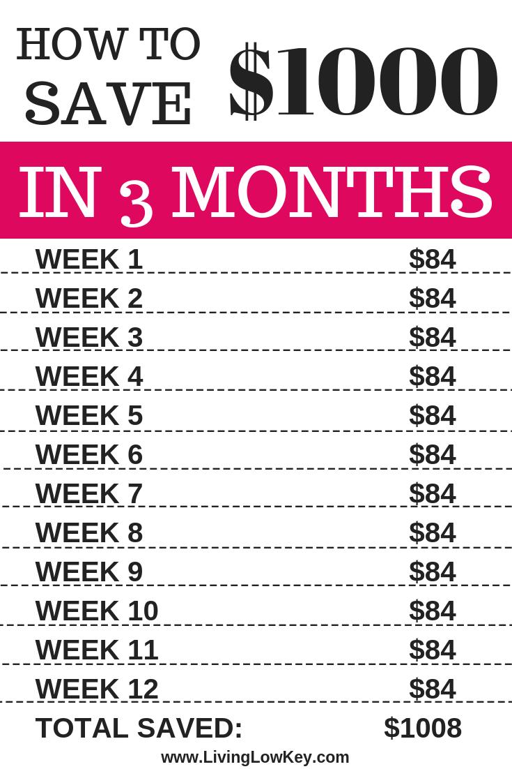 So sparen Sie 1000 US-Dollar in 3 Monaten mit diesem einfachen Geldspar-Diagramm