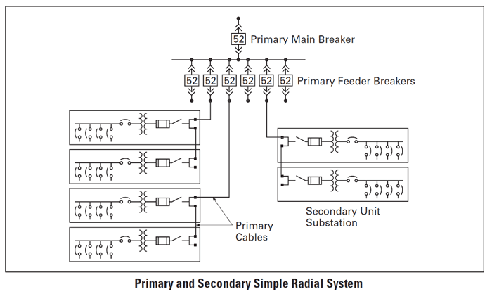 In The Primary And Secondary Simple Radial System A Fault On A Primary Feeder Circuit Or In One Transformer Will Cause An Outa System Electricity Distribution