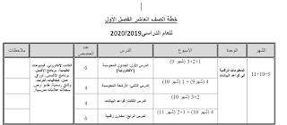خطة الصف العاشر تكنولوجيا الفصل الأول للعام الدراسي2019 2020 Visualizations Periodic Table