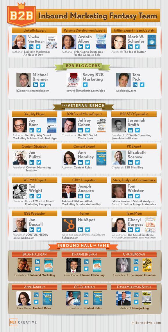 2013 Inbound Marketing Fantasy Team Draft