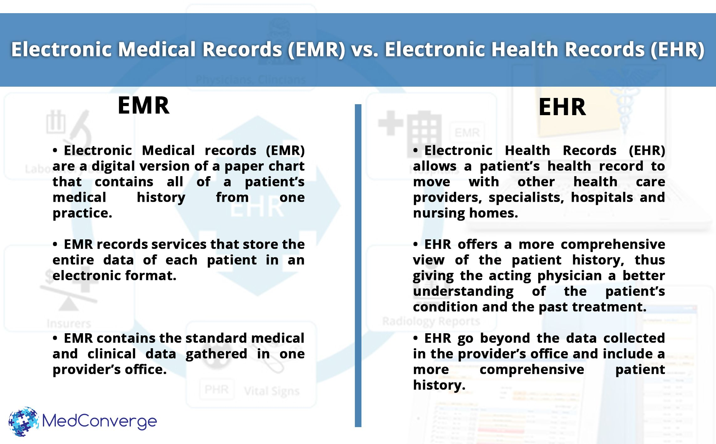Difference Between Electronicmedicalrecords And