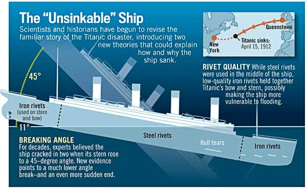 """How Did the """"Unsinkable"""" Titanic Sink?"""
