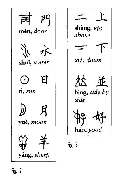 Diagram Of Some Modern Chinese Characters And Their