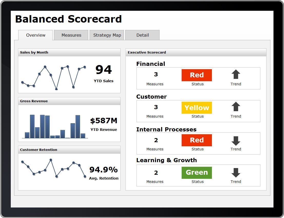 Balanced Scorecard On Mobile Data Ink Com With Images