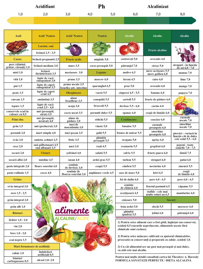 Alimente alcaline și alimente acide - kozossegikartya.ro