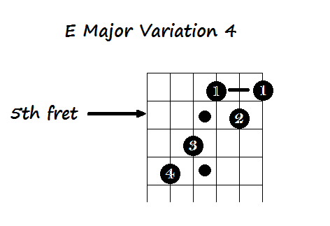 5 Ways to Play the E chord on Guitar   Guitar Lessons and Techniques ...