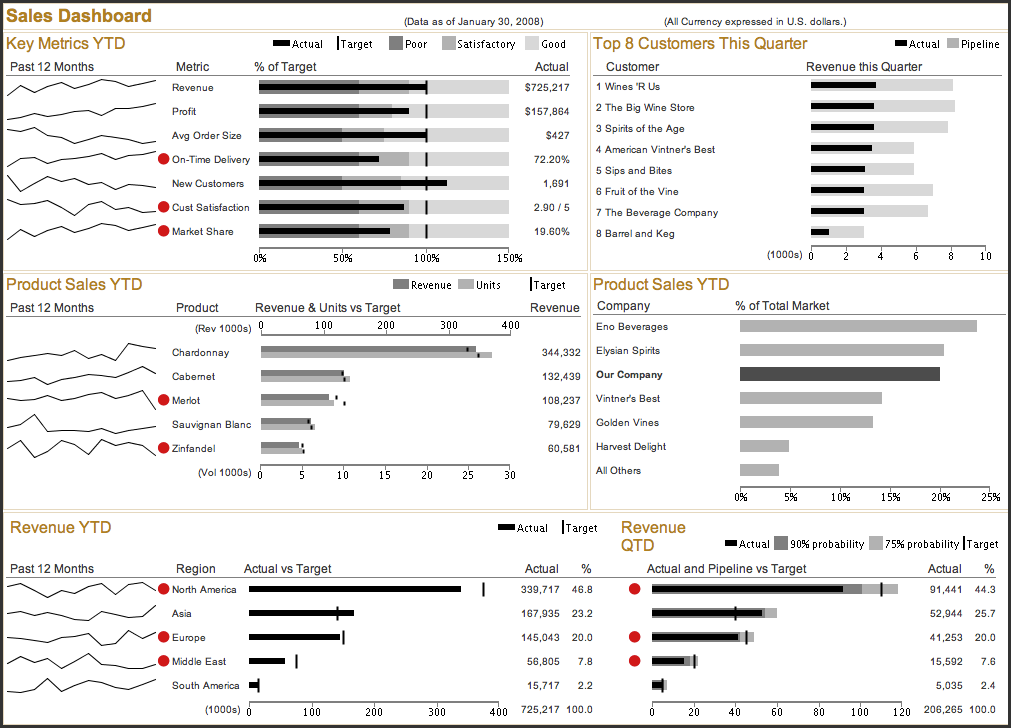 Sales Dashboard Source Information Dashboard Design By Stephen