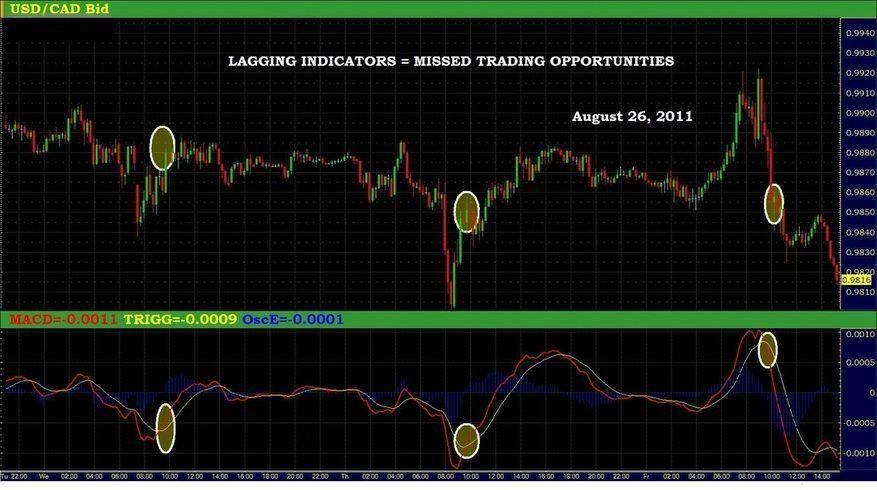 How Does My Forex Renko Charts Fx Trading System Make Trading
