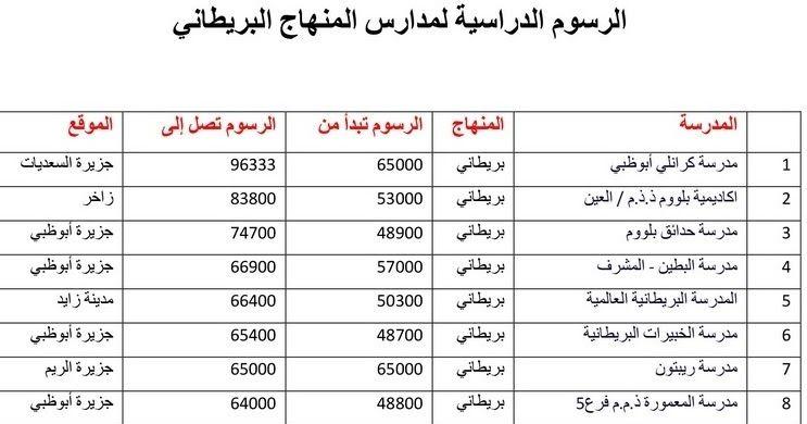 متابعى موقع مدرسة الإمارات ننشر لكم فى هذا الموضوع الرسوم الدراسية للمدارس الخاصة المنهاج البريطانى فى إمارة أبوظبى والتى أصدرتها دائر Chart Line Chart School