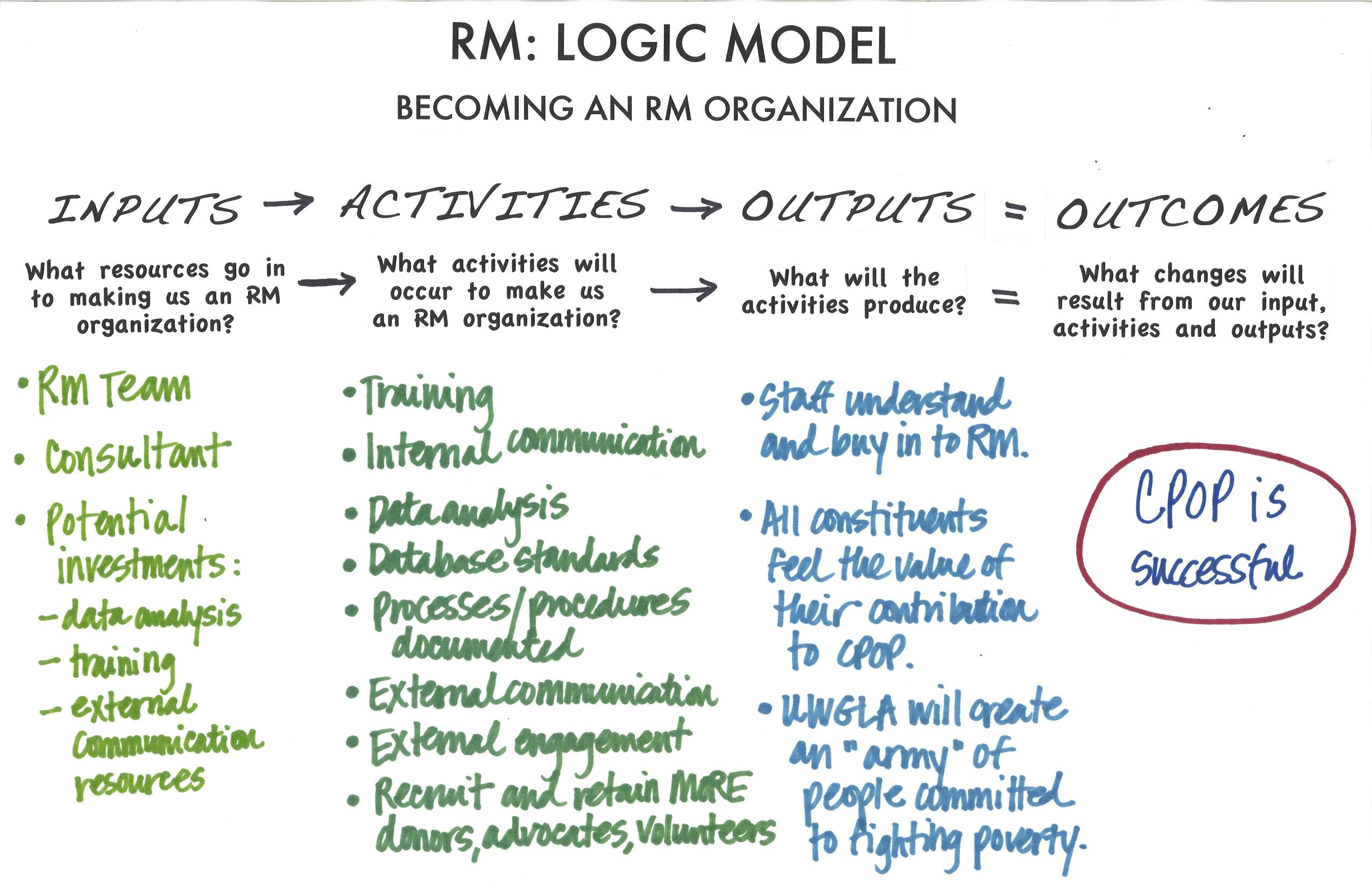 logic models Welcome to enhancing program performance with logic models this course provides a holistic approach to planning and evaluating education and outreach programs it helps program practitioners use and apply logic models - a framework and way of thinking to help us improve our work and be accountable for results.