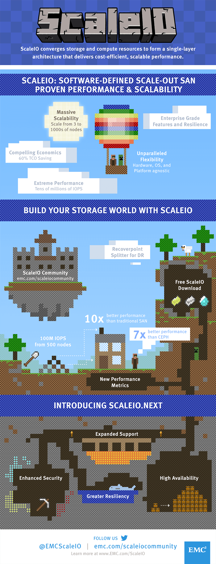 EMC ScaleIO Infographic: Discover how ScaleIO converges storage and compute resources to form a single-layer architecture that delivers cost-efficient, scalable performance.