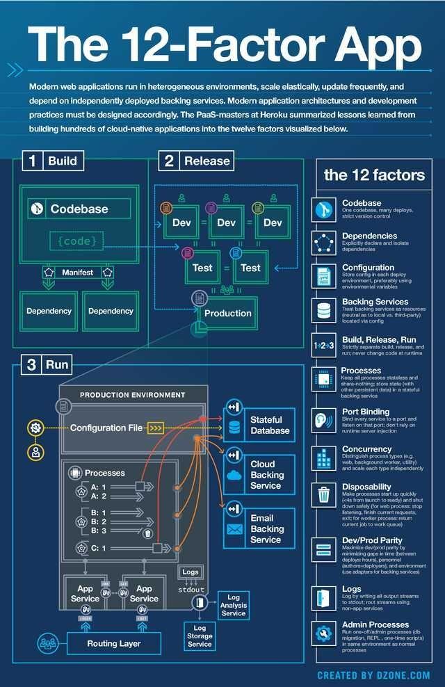 12 Factor App Imgur Programmation informatique