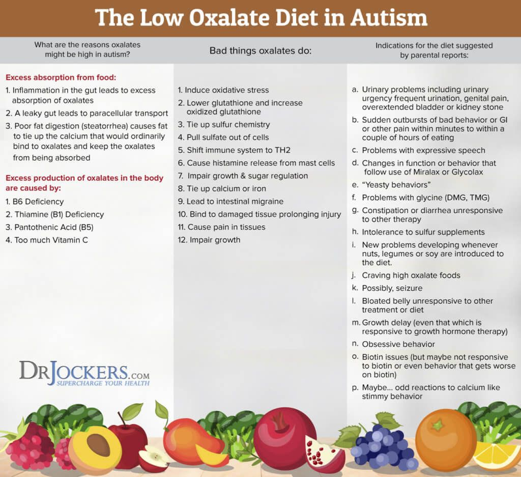 Could You Benefit From A Low Oxalate Diet Drjockers Com Low Oxalate Diet Low Oxalate Recipes Oxalate Diet