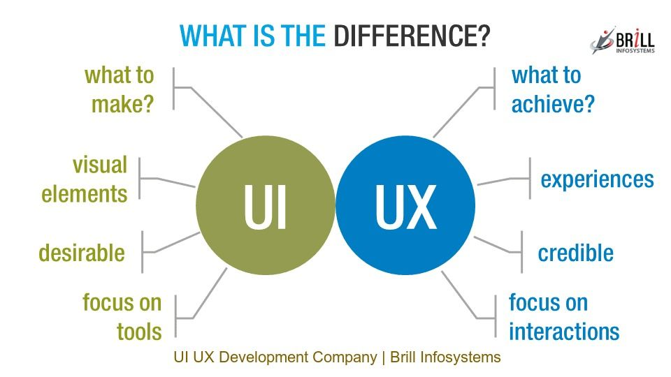 Ui Ux Developer >> User Interface Ui And User Experience Ux Plays An Imperative Role