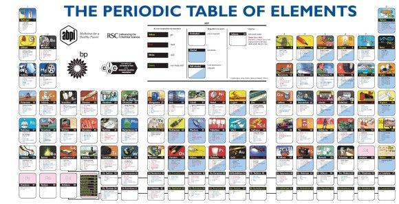 Utilidades de los elementos de la tabla periódica ciencia La - new tabla periodica de los elementos i