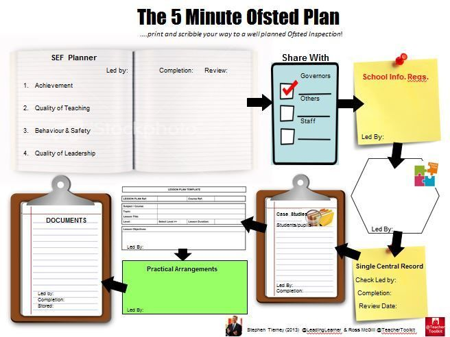 The 5 Minute Ofsted Plan Hr Pinterest Geography School And