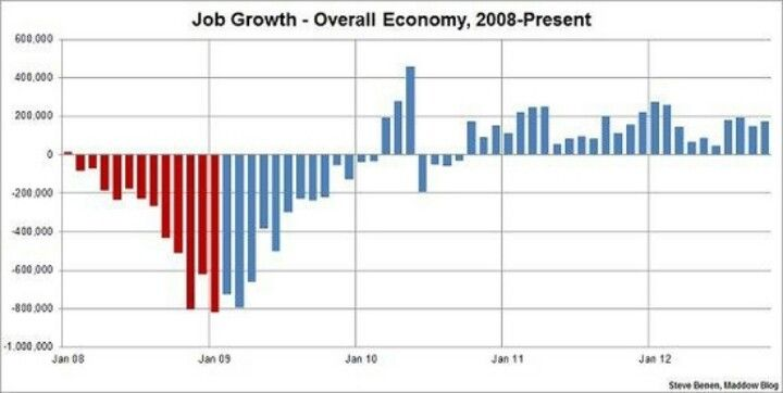 Job Growth During Obamas Presidency Election 2012 Pinterest