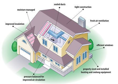 Energy Efficiency House Energy Efficient House Plans Energy Efficient Homes Energy Efficient House Design