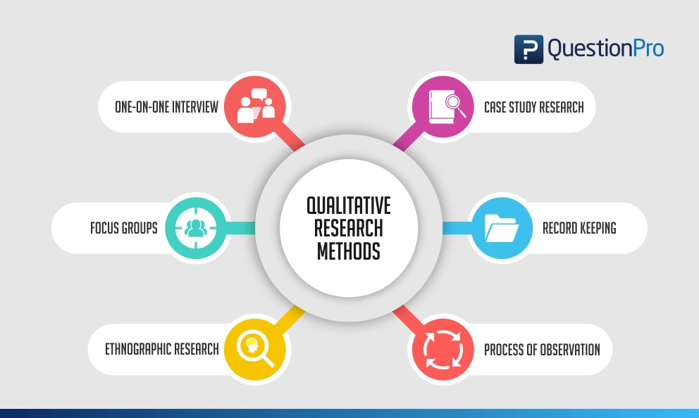 Qualitative Research Definition, Types, Methods and