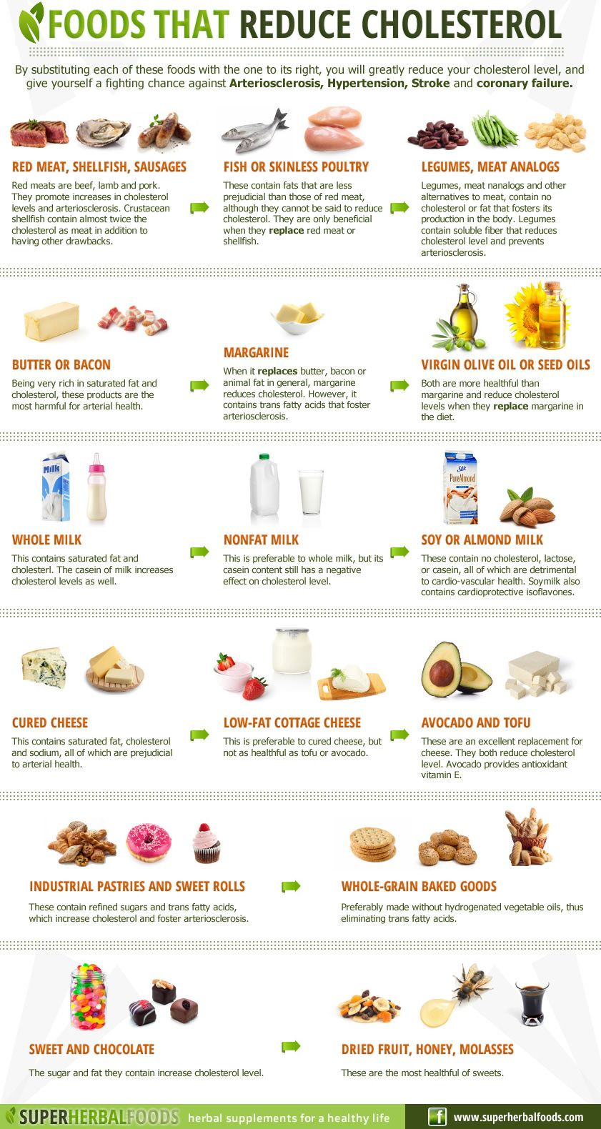Low Cholesterol Foods List Menu