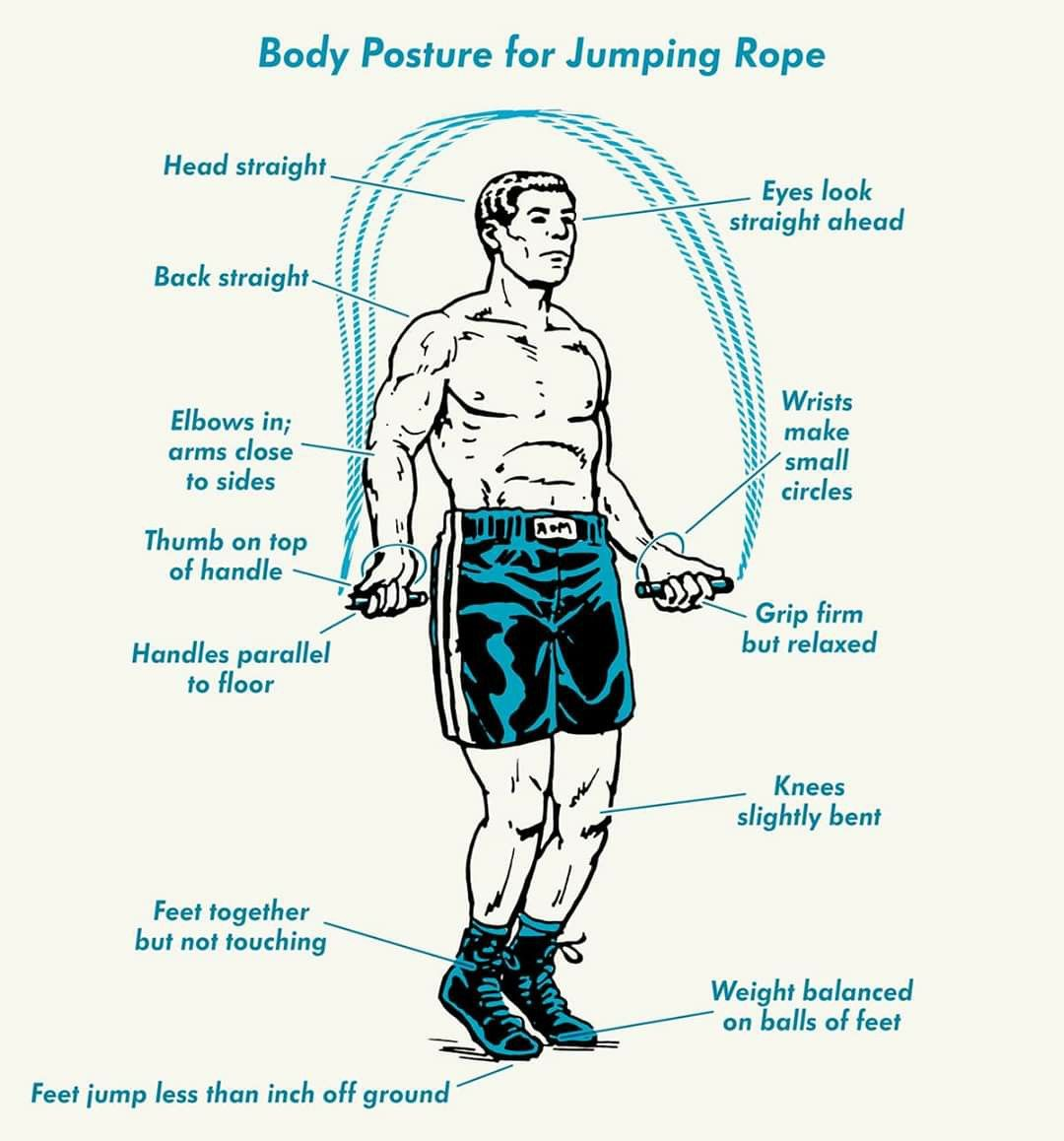 Posture For Jumping Rope Exercise In 2020 Jump Rope Benefits Jump Rope Routine Jump Rope