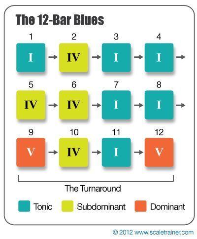 12 Bar Blues Chord Progression Guitar Pinterest 12 Bar Blues