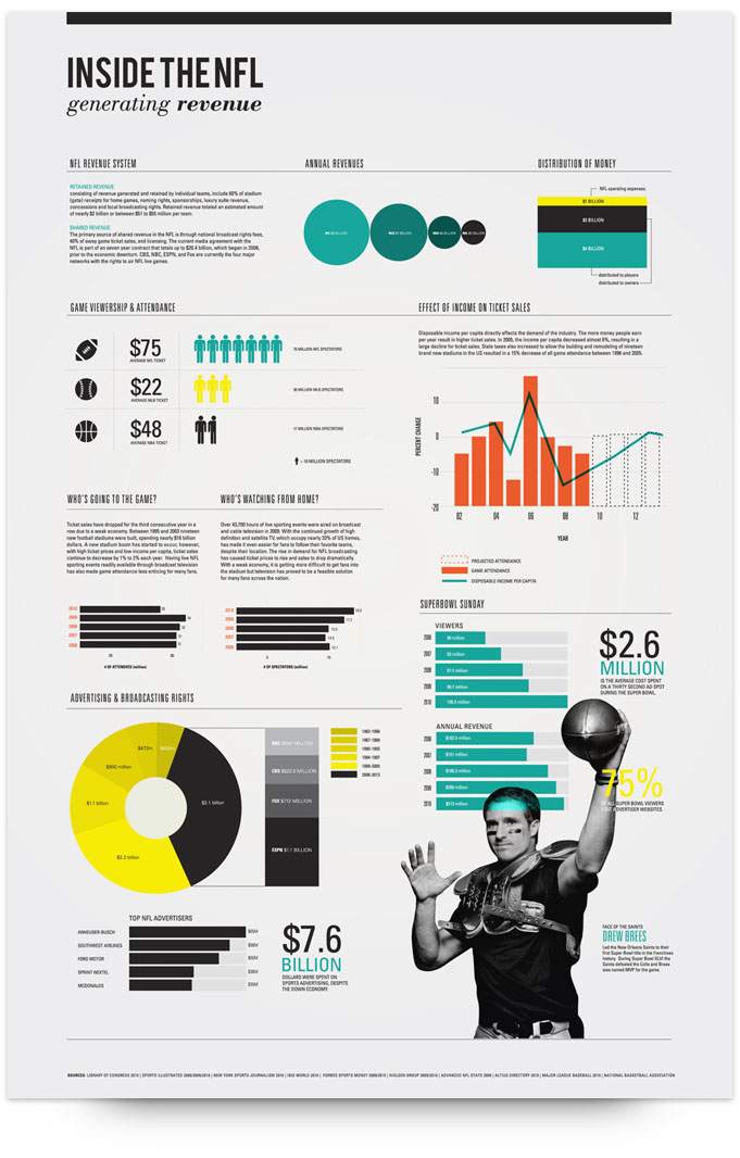 Infographics Ui Design Et Web Design: 85 Incredible Data Visualization Examples In 2020