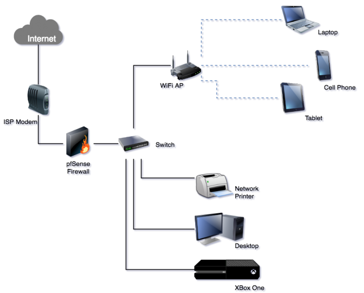 pfSense - Network Diagram | Laptop internet, Xbox one, NetworkingPinterest