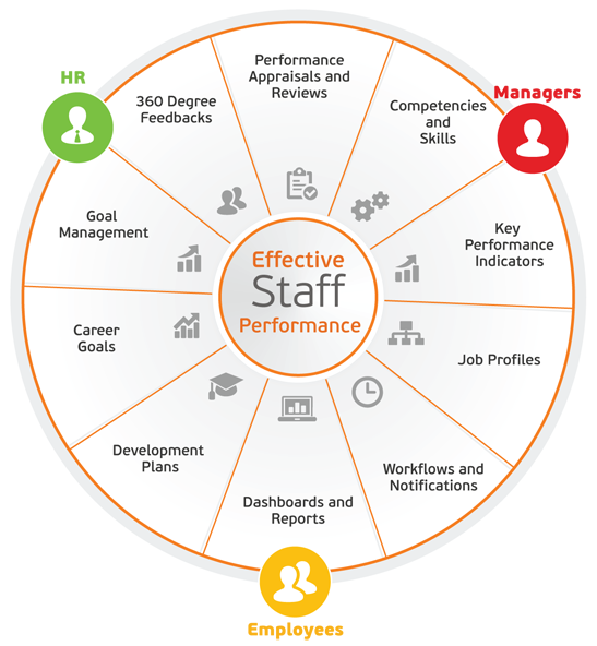 Performance Appraisal 360º Learning Management System Performance Appraisal Performance Management System