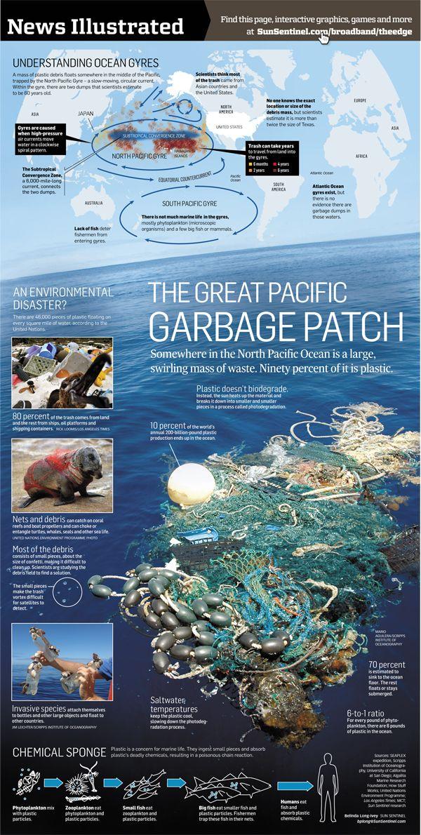 Pacific Trash Vortex L Isola Dei Rifiuti
