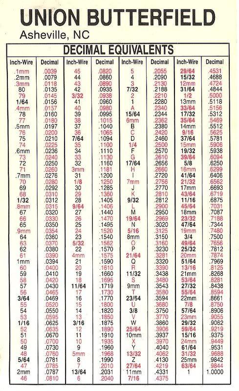 Print Decimal Chart Location Pensacola Florida Reference Chart Decimal Chart Decimals