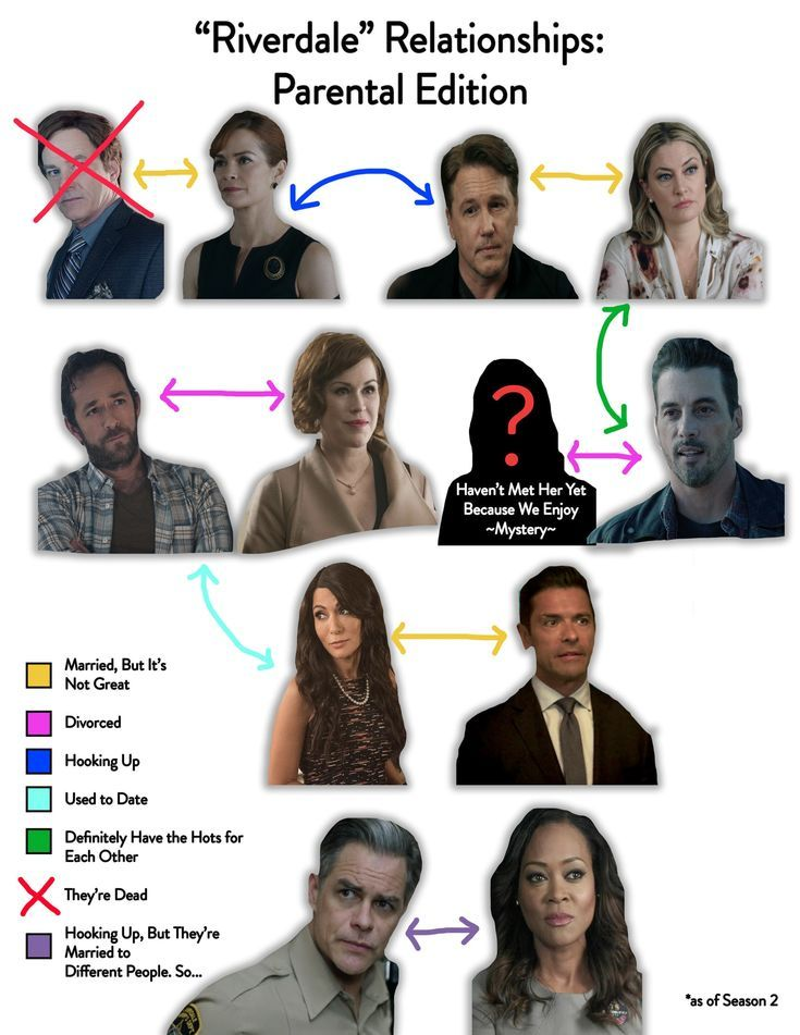 Here Are 13 Charts You Ll Only Get If You Love Riverdale Riverdale Funny Riverdale Memes Riverdale