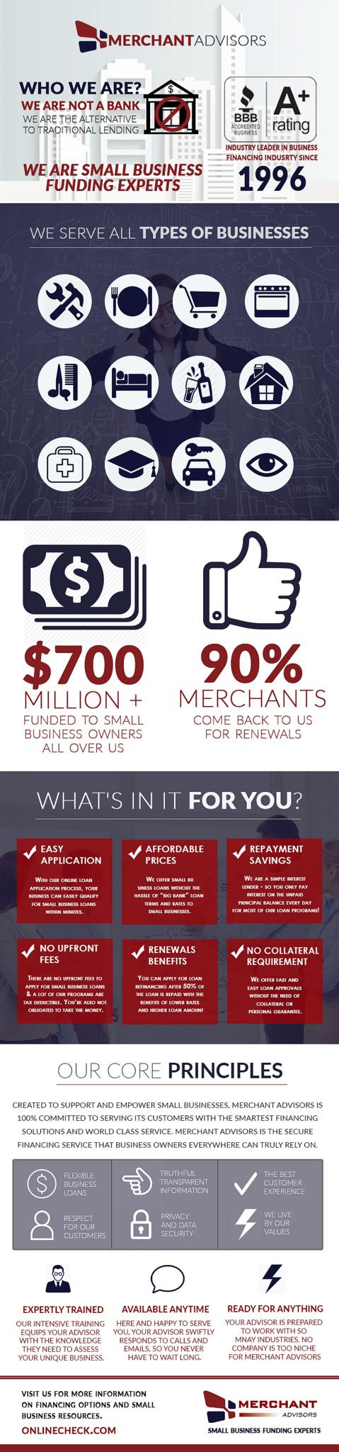 Merchant Advisors - The Alternative To Traditional Lending ...