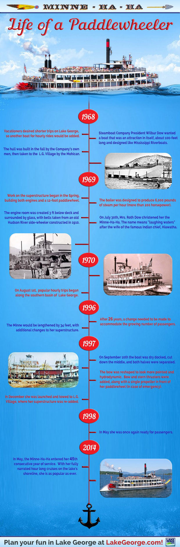 Did you know the Minne Ha-Ha was at one point in its life CUT COMPLETELY IN HALF and extended?   Learn the fascinating history of one of Lake George's oldest attractions with this infographic!  Check out the full image here >> bit.ly/1wOQLpg