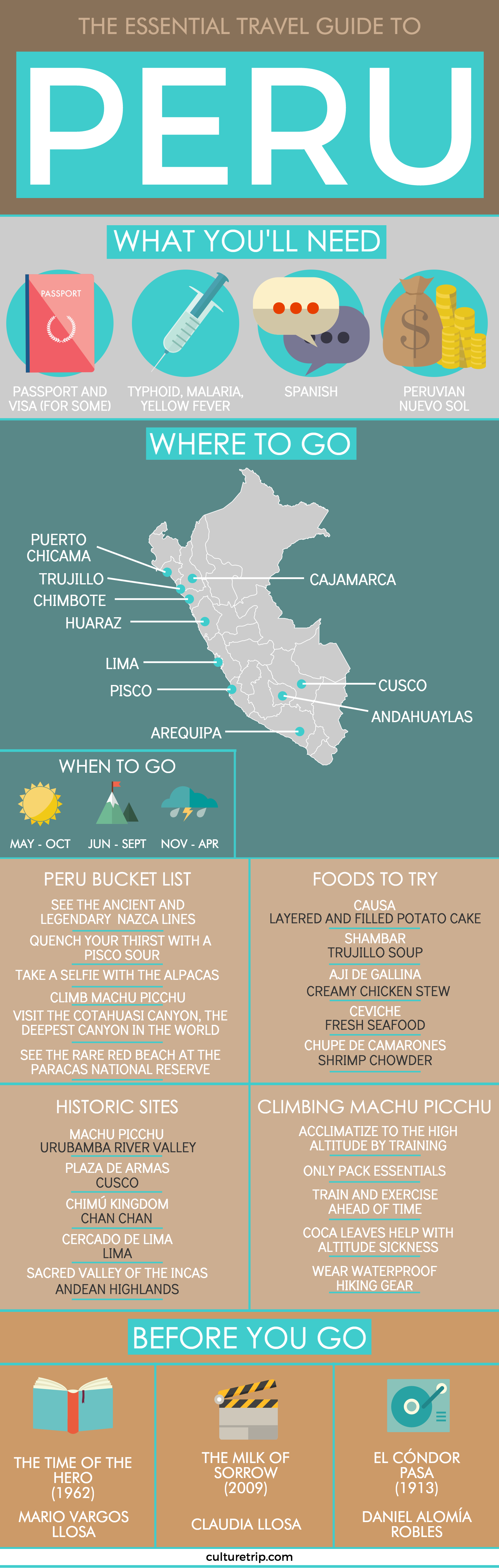 The Ultimate Guide To Peru | traveling | Perú viaje ...