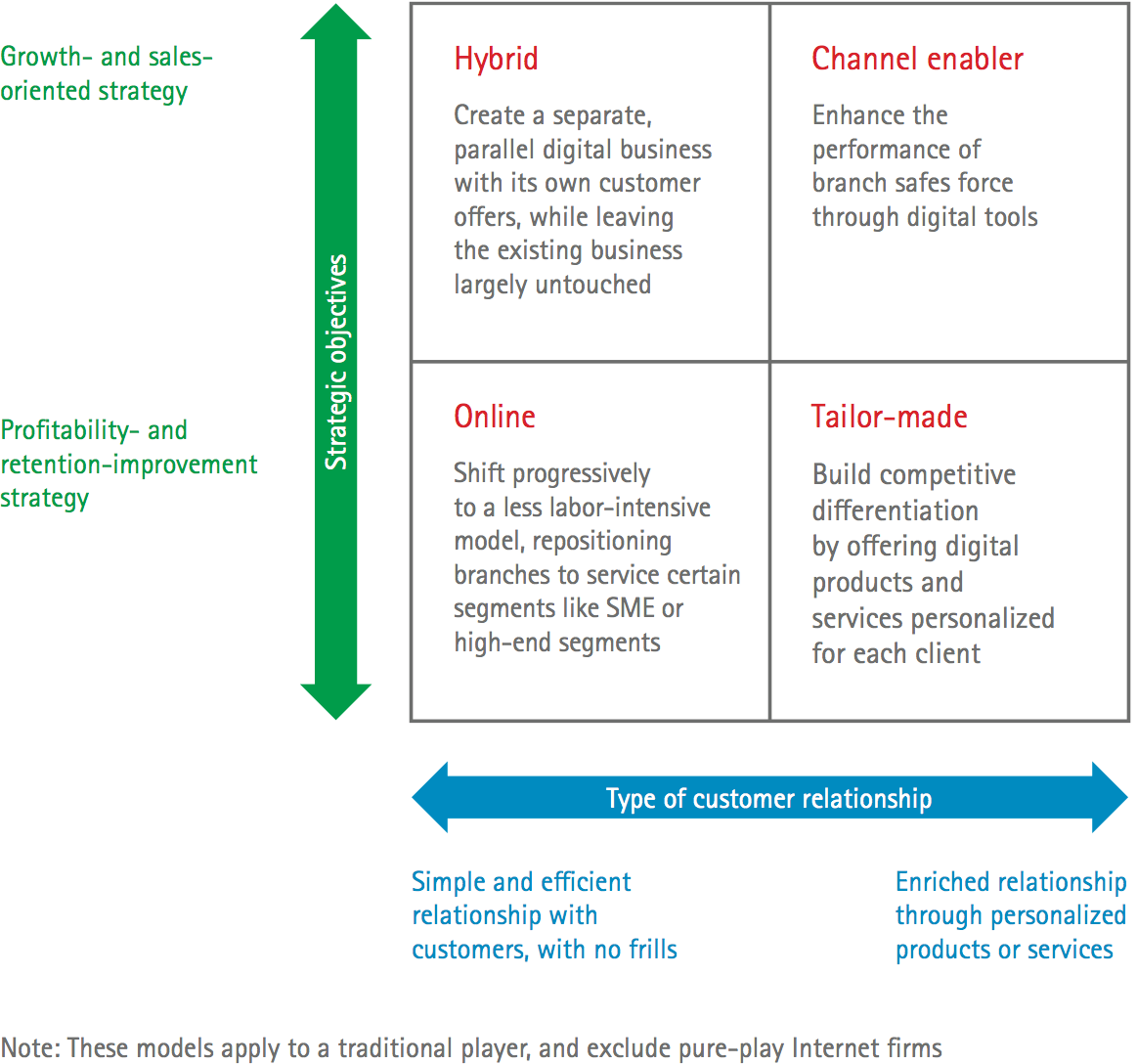 Four digital business models or archetypes that insurers ...