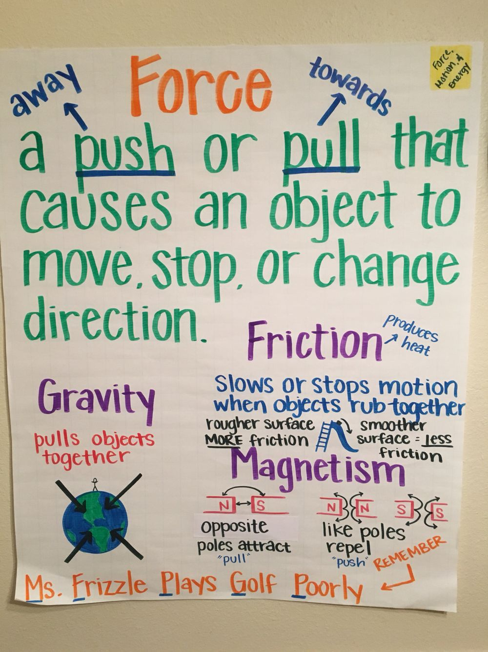 Force Anchor Chart Physical Science Charts Forces Grade 11 Physics