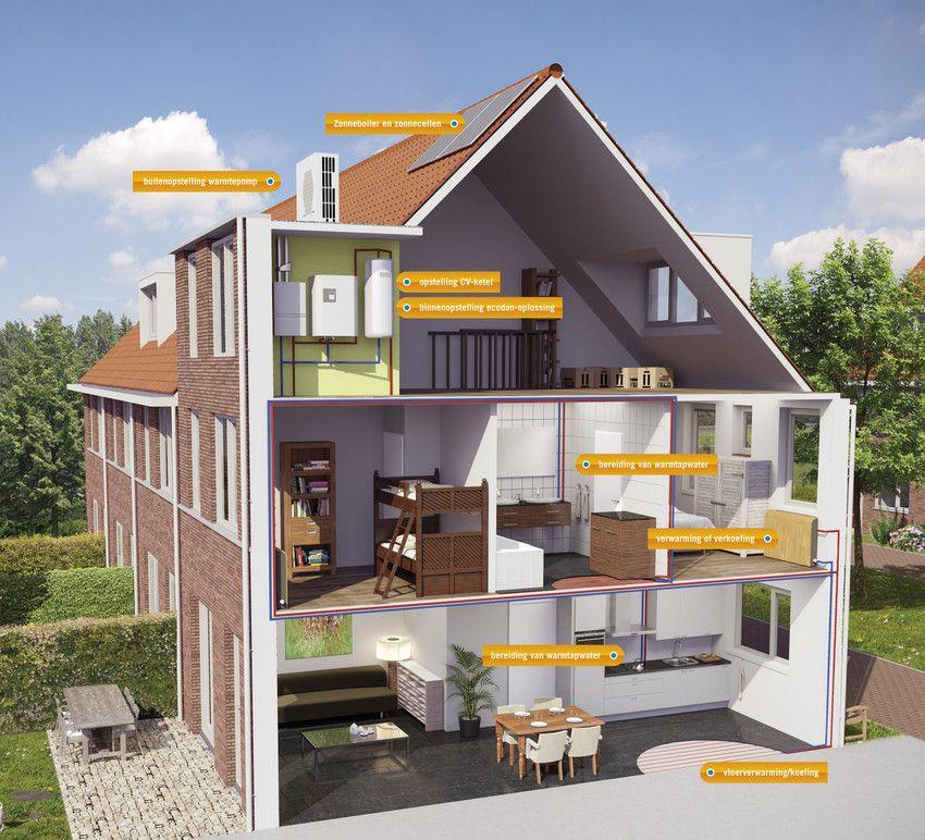 afbeelding dwarsdoorsnede huis Zonnepanelen, Huis, Cvketel