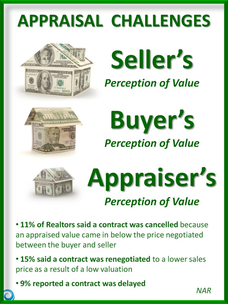 Appraisal Challenges Infographic Real Estate Trends Appraisal