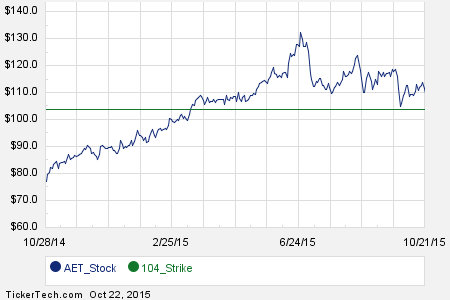 Interesting AET Put And Call Options For December 4th