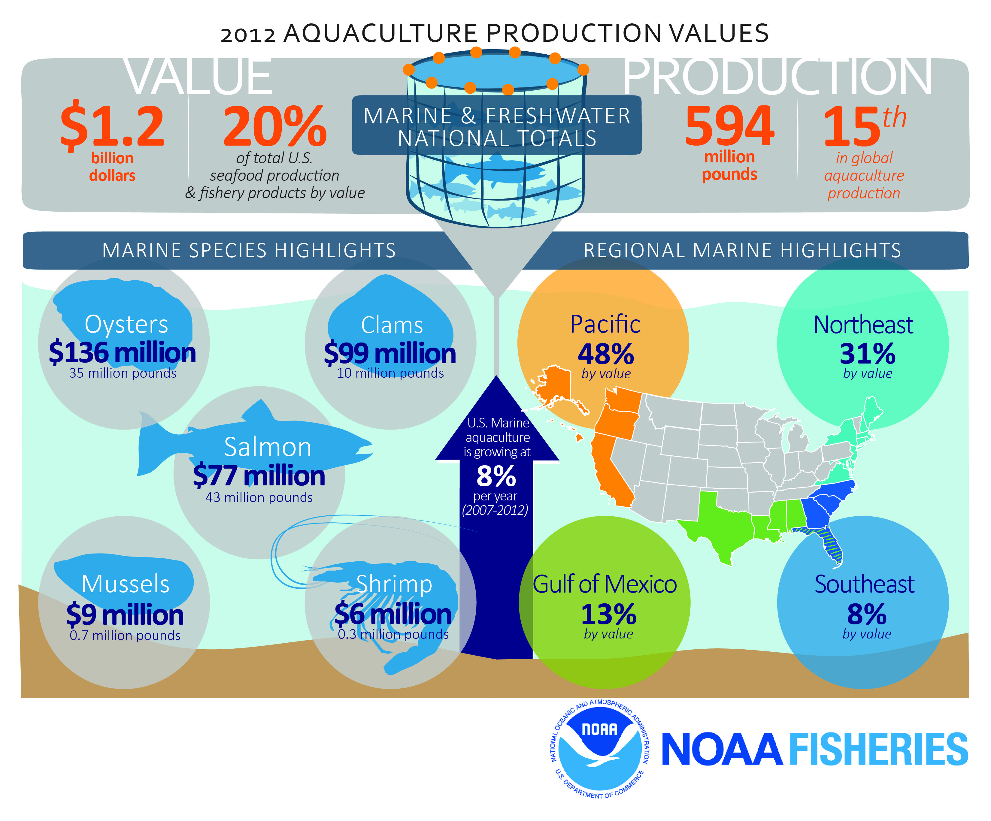 Aquacultureweek 2015 how much of your favorite seafood do we aquacultureweek 2015 how much of your favorite seafood do we produce explore us aquaculture production with our infographic fandeluxe Images