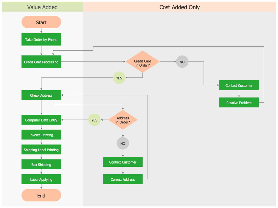 Opportunity Flowchart Order Processing A Business Flow Charts