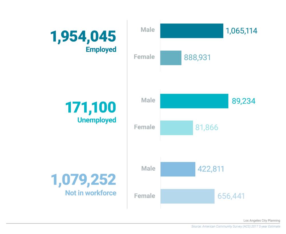 Demographics Los Angeles City Planning In 2020 Los Angeles City Demographics Job Information