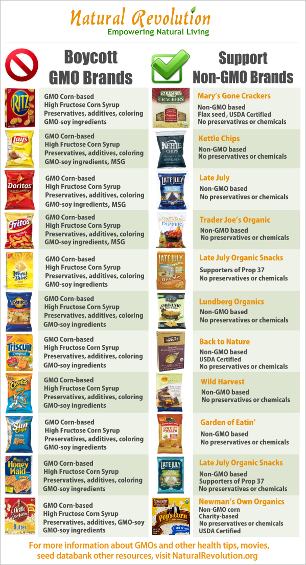 Gmo And Non Gmo Snack Chart Green Sustainability Gmo S Seem To